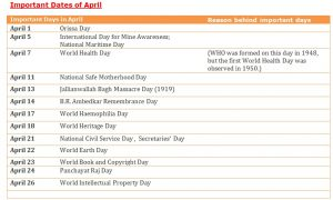 List of Important Days in April 2021