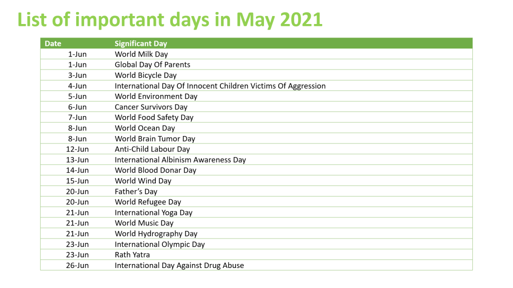 List of Important Days In June 2021